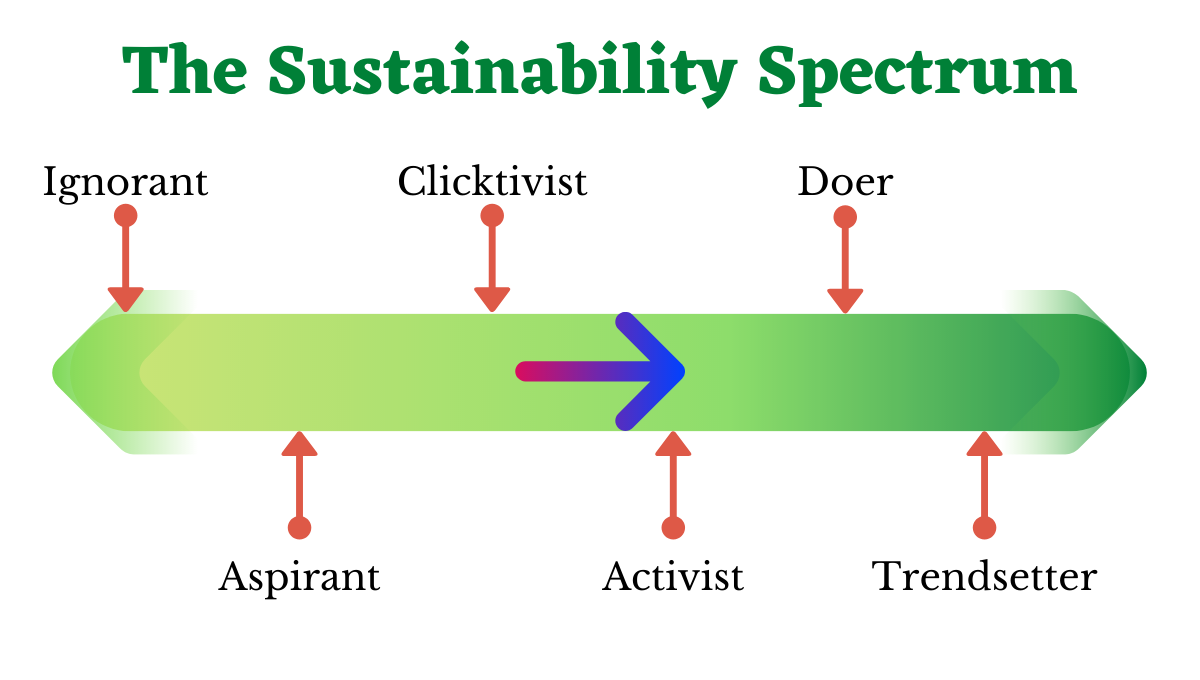 Are You Really Sustainable